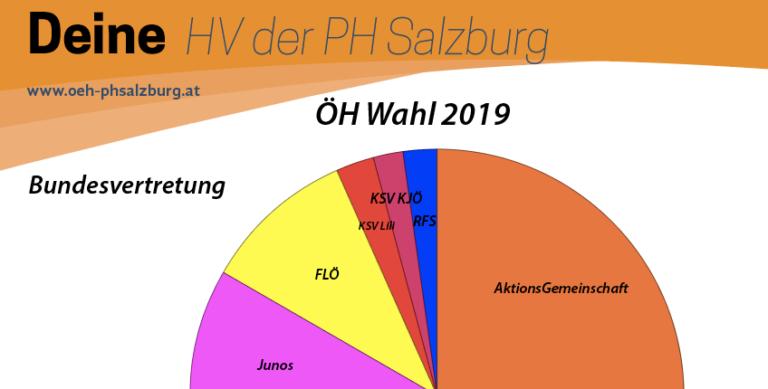 ÖH Wahl 2019 – Das Ergebnis